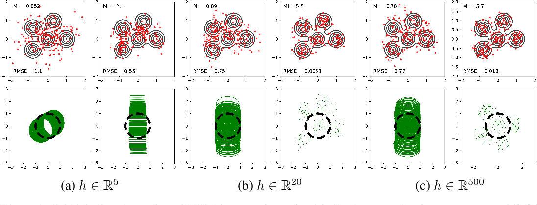 Figure 1 for High Mutual Information in Representation Learning with Symmetric Variational Inference
