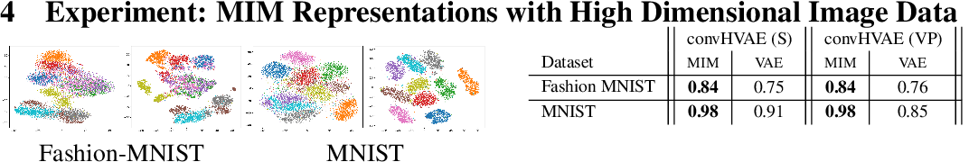 Figure 2 for High Mutual Information in Representation Learning with Symmetric Variational Inference