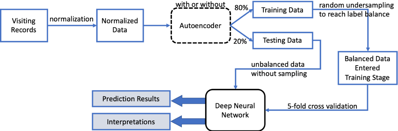 Figure 4 for Using Deep Learning and Explainable Artificial Intelligence in Patients' Choices of Hospital Levels