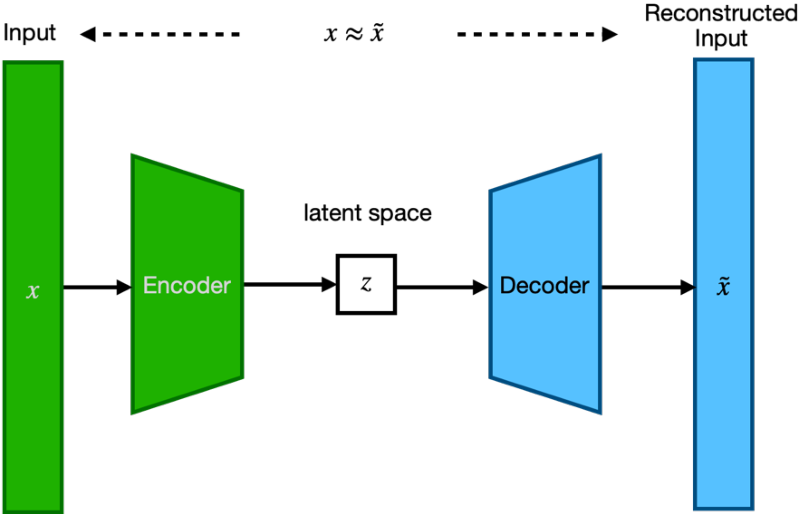 Figure 2 for Using Deep Learning and Explainable Artificial Intelligence in Patients' Choices of Hospital Levels