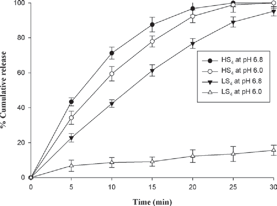 effect of ph on alpha amylase