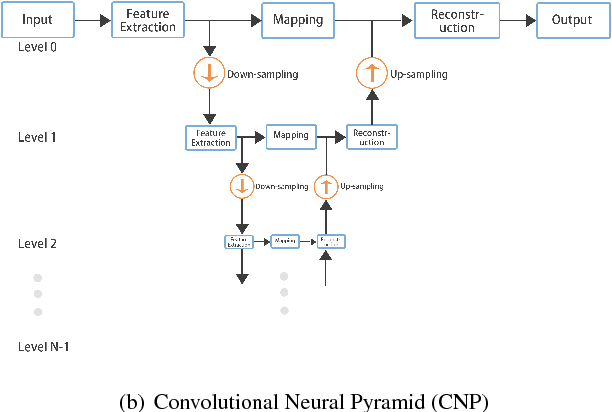 Figure 1 for Joint convolutional neural pyramid for depth map super-resolution