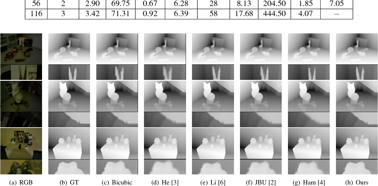 Figure 3 for Joint convolutional neural pyramid for depth map super-resolution