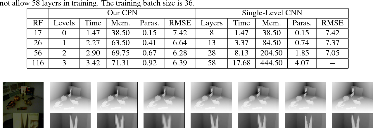 Figure 2 for Joint convolutional neural pyramid for depth map super-resolution