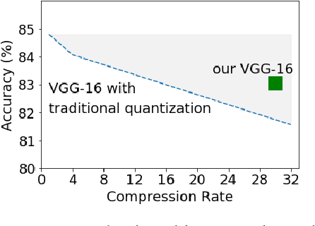 Figure 1 for Differentiable Fine-grained Quantization for Deep Neural Network Compression