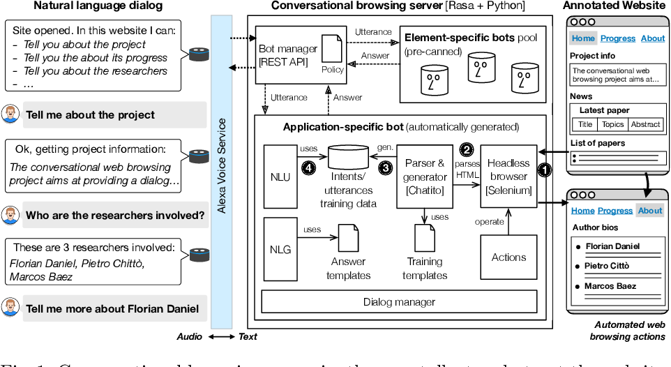 Figure 1 for Automatic Generation of Chatbots for Conversational Web Browsing