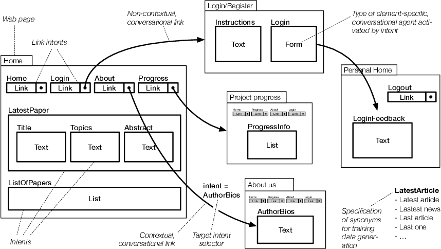 Figure 2 for Automatic Generation of Chatbots for Conversational Web Browsing