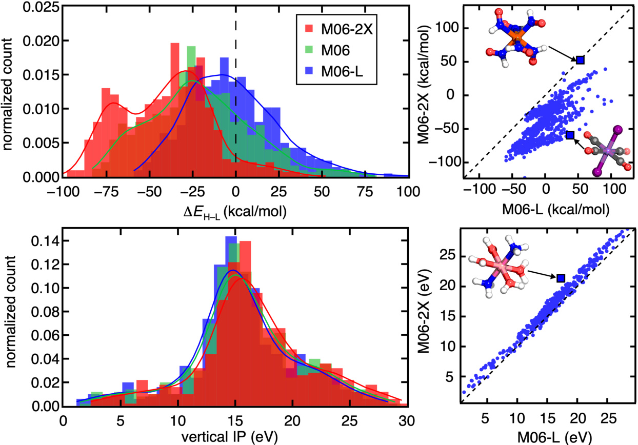 Figure 2 for Machine learning to tame divergent density functional approximations: a new path to consensus materials design principles