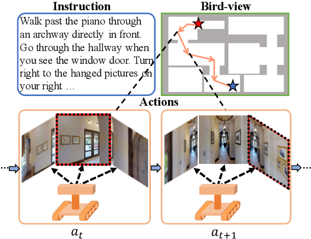 Figure 1 for Learning to Navigate Unseen Environments: Back Translation with Environmental Dropout