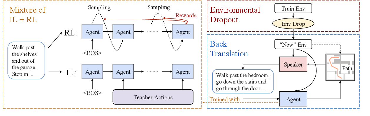 Figure 3 for Learning to Navigate Unseen Environments: Back Translation with Environmental Dropout