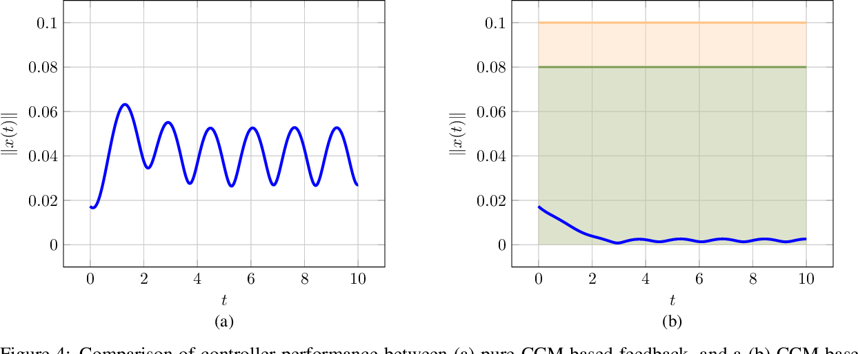 Figure 4 for Safe Feedback Motion Planning: A Contraction Theory and $\mathcal{L}_1$-Adaptive Control Based Approach