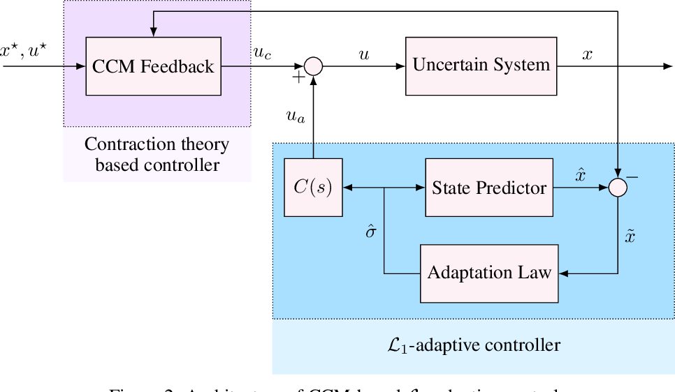 Figure 2 for Safe Feedback Motion Planning: A Contraction Theory and $\mathcal{L}_1$-Adaptive Control Based Approach