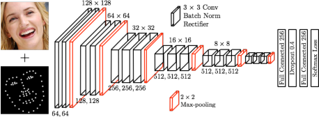 Figure 3 for Track Facial Points in Unconstrained Videos
