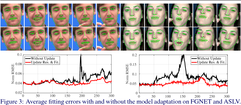 Figure 4 for Track Facial Points in Unconstrained Videos