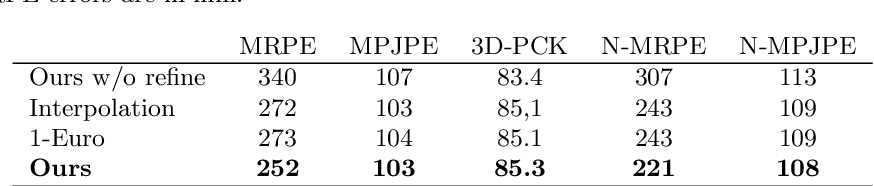 Figure 4 for Temporal Smoothing for 3D Human Pose Estimation and Localization for Occluded People