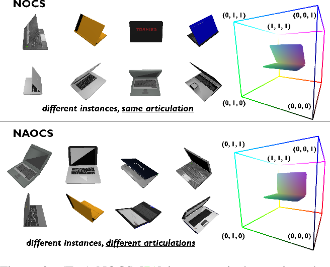 Figure 2 for StrobeNet: Category-Level Multiview Reconstruction of Articulated Objects