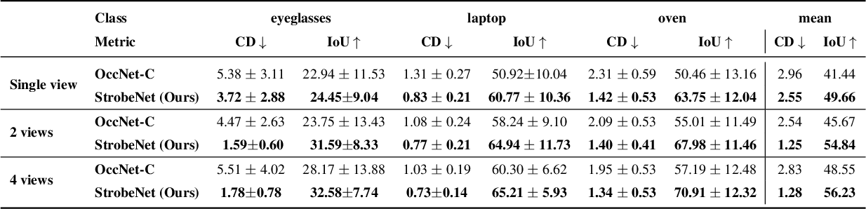 Figure 1 for StrobeNet: Category-Level Multiview Reconstruction of Articulated Objects