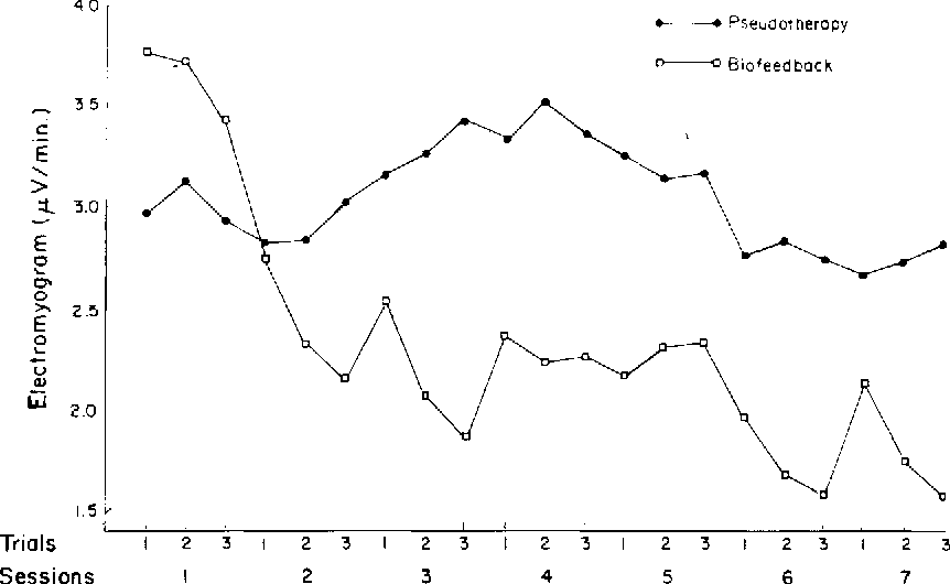 Figure 1 from A comparison of EMG biofeedback and a credible