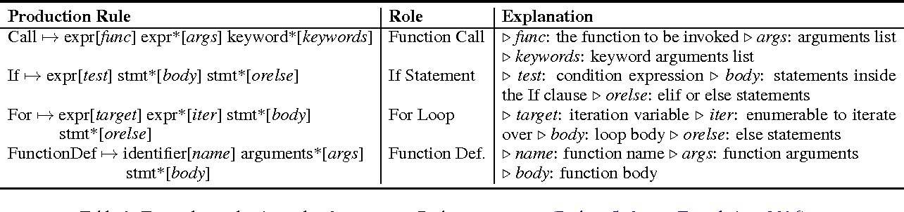 Figure 1 for A Syntactic Neural Model for General-Purpose Code Generation
