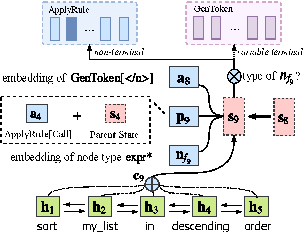 Figure 3 for A Syntactic Neural Model for General-Purpose Code Generation