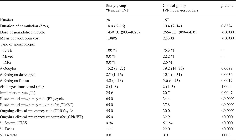 Rescue in vitro fertilization using a GnRH antagonist in hyper