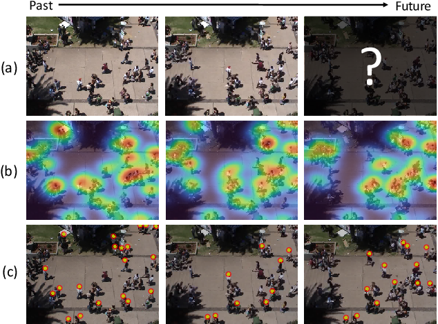 Figure 1 for Crowd Density Forecasting by Modeling Patch-based Dynamics