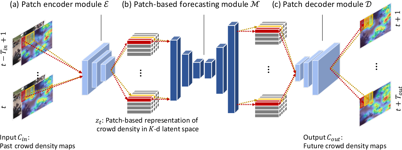 Figure 3 for Crowd Density Forecasting by Modeling Patch-based Dynamics