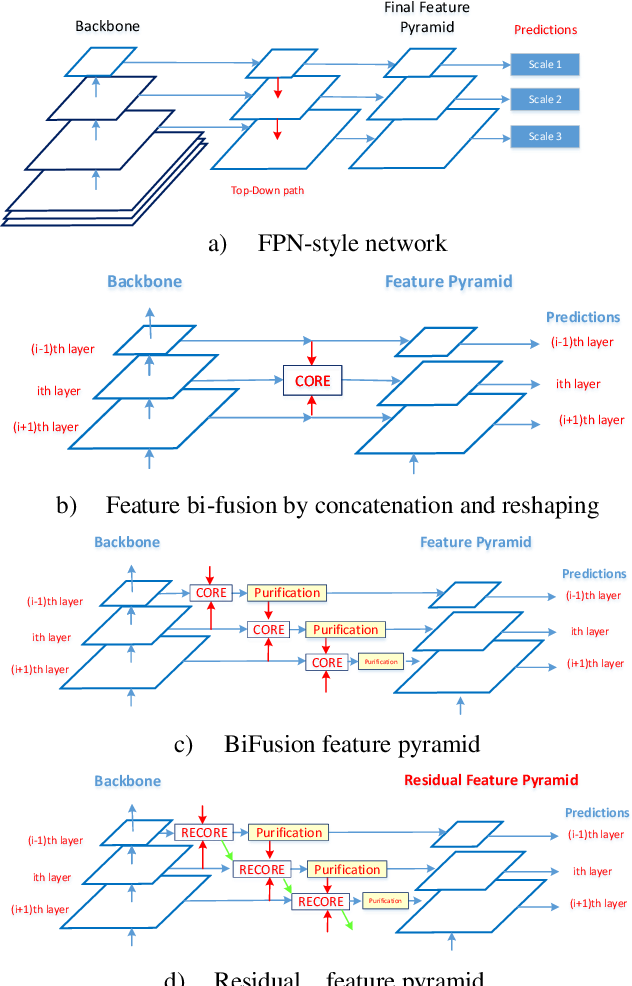 Figure 1 for Residual Bi-Fusion Feature Pyramid Network for Accurate Single-shot Object Detection