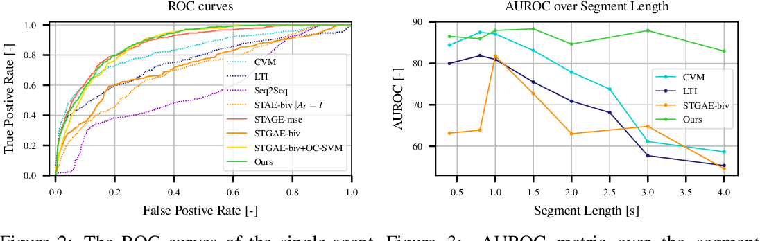 Figure 4 for Anomaly Detection in Multi-Agent Trajectories for Automated Driving