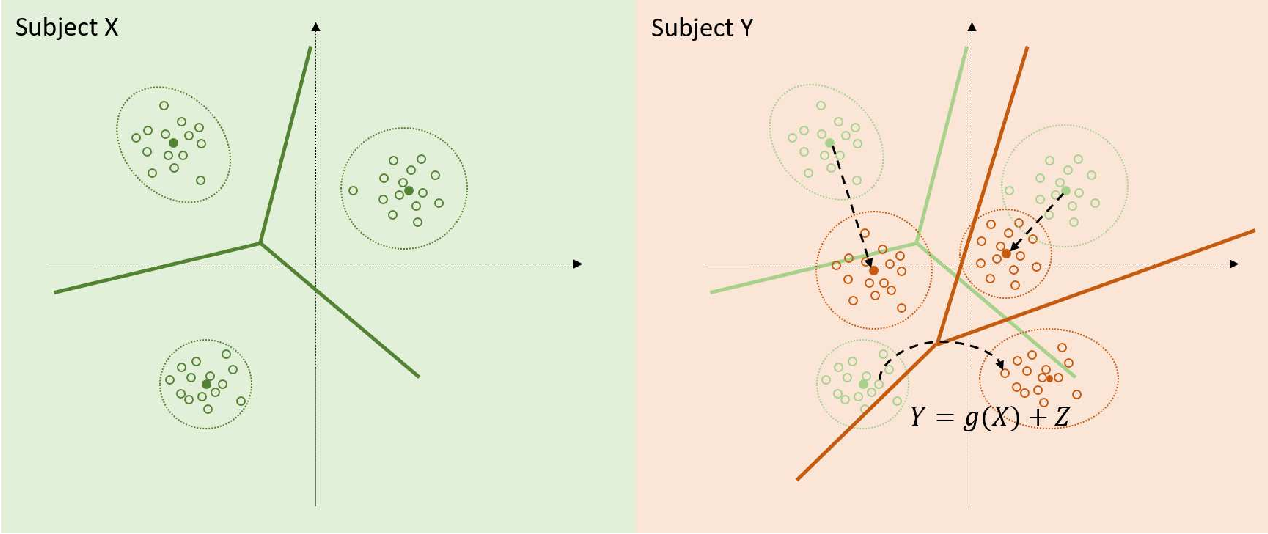 Figure 3 for Cross-subject Decoding of Eye Movement Goals from Local Field Potentials