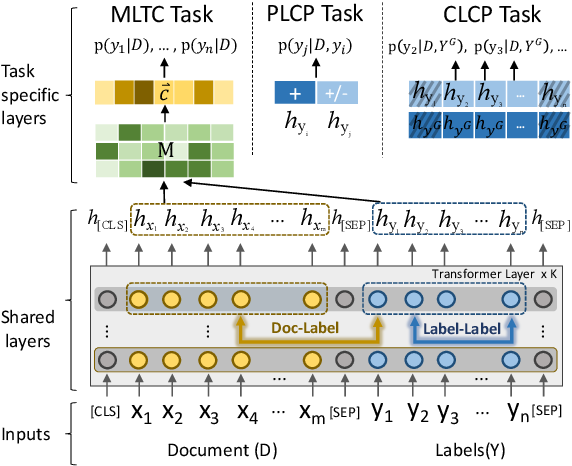 Figure 1 for Enhancing Label Correlation Feedback in Multi-Label Text Classification via Multi-Task Learning
