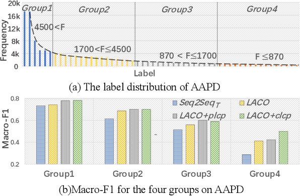 Figure 4 for Enhancing Label Correlation Feedback in Multi-Label Text Classification via Multi-Task Learning