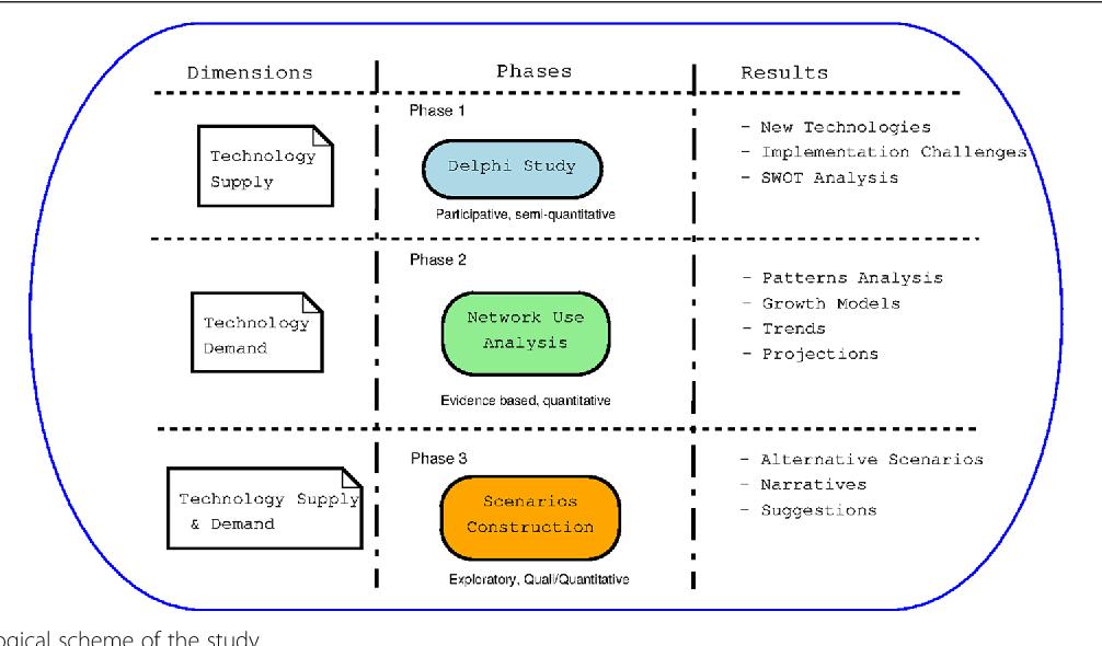 Plan Ceibal 2020: future scenarios for technology and