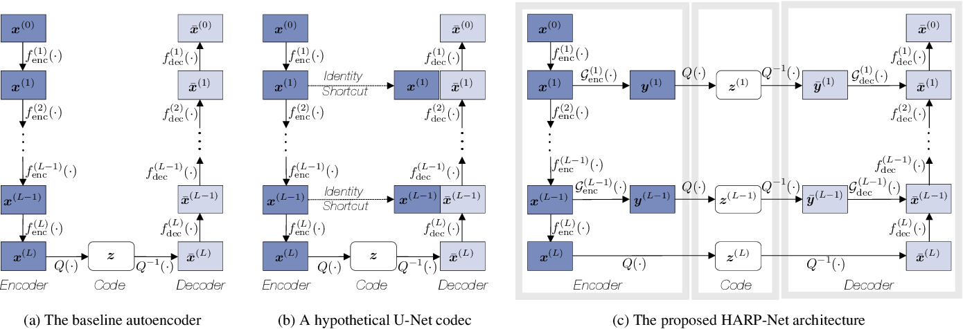 Figure 1 for HARP-Net: Hyper-Autoencoded Reconstruction Propagation for Scalable Neural Audio Coding