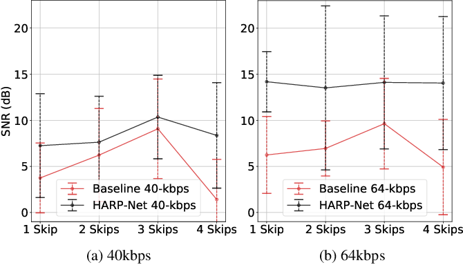 Figure 3 for HARP-Net: Hyper-Autoencoded Reconstruction Propagation for Scalable Neural Audio Coding