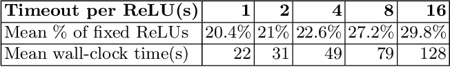 Figure 4 for Parallelization Techniques for Verifying Neural Networks