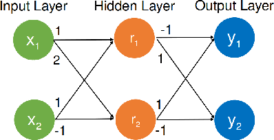 Figure 1 for Parallelization Techniques for Verifying Neural Networks