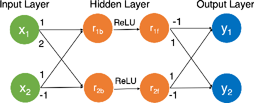 Figure 3 for Parallelization Techniques for Verifying Neural Networks