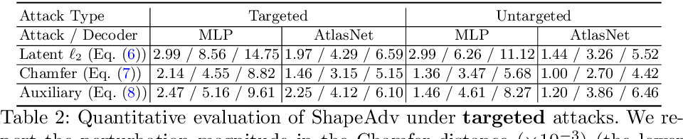 Figure 3 for ShapeAdv: Generating Shape-Aware Adversarial 3D Point Clouds