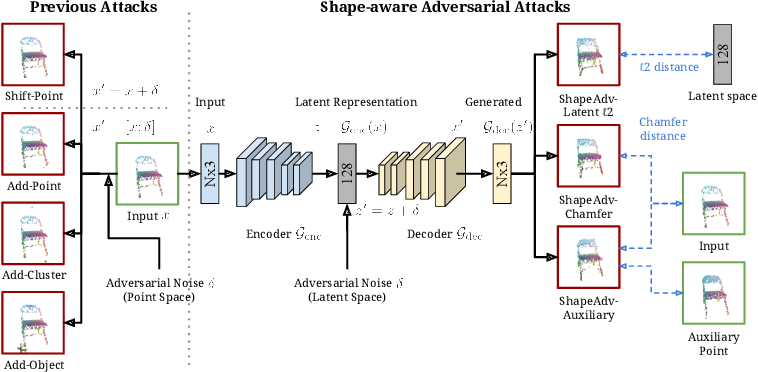 Figure 1 for ShapeAdv: Generating Shape-Aware Adversarial 3D Point Clouds