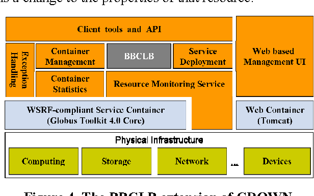 Figure 4 from BBCLB: A Bulletin-Board based Cooperative Load
