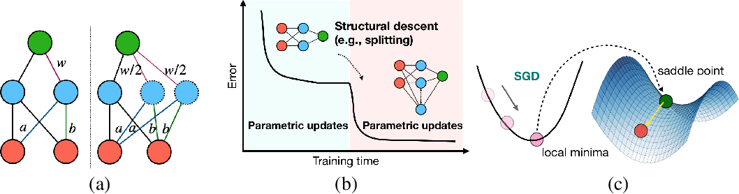 Figure 1 for Energy-Aware Neural Architecture Optimization with Fast Splitting Steepest Descent