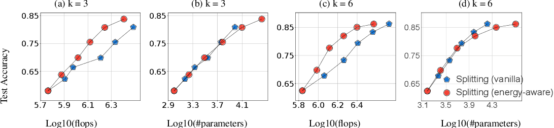 Figure 4 for Energy-Aware Neural Architecture Optimization with Fast Splitting Steepest Descent