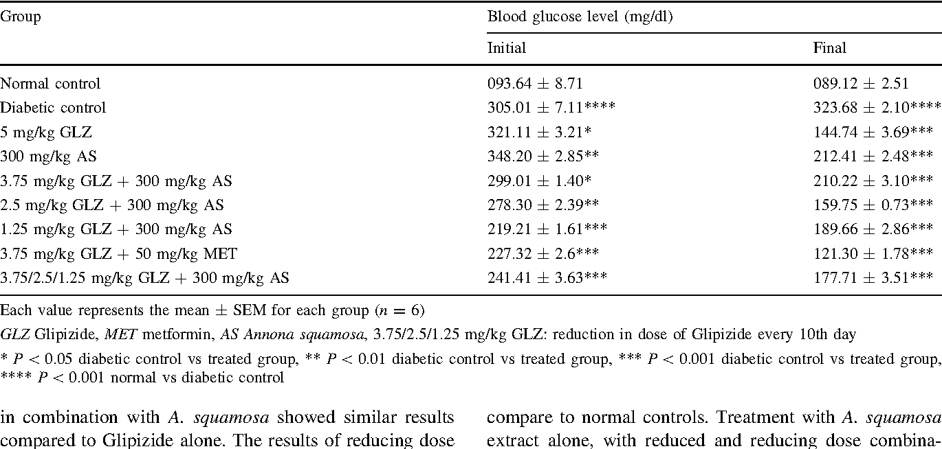 Table 1 Blood glucose levels at different dose combinations of Annona  squamosa and Glipizide