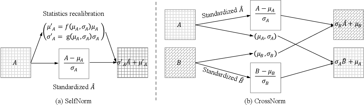 Figure 3 for SelfNorm and CrossNorm for Out-of-Distribution Robustness