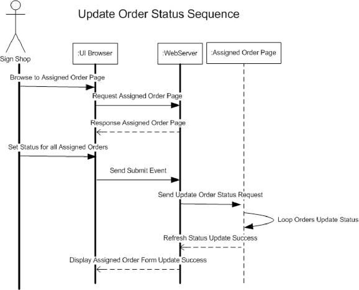 Figure 6 from The Viability of UML Models in Small Web ...