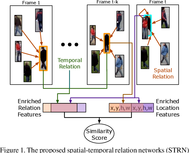 Figure 1 for Spatial-Temporal Relation Networks for Multi-Object Tracking