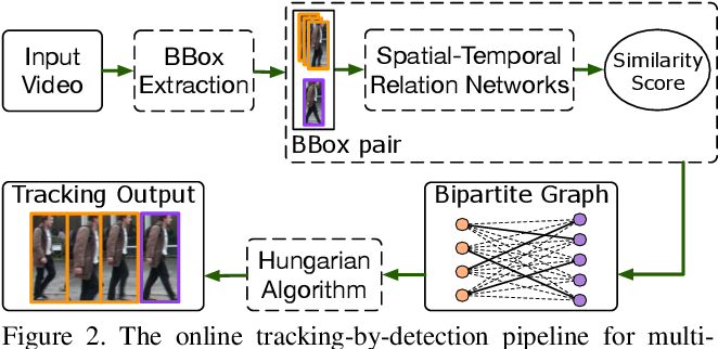 Figure 3 for Spatial-Temporal Relation Networks for Multi-Object Tracking