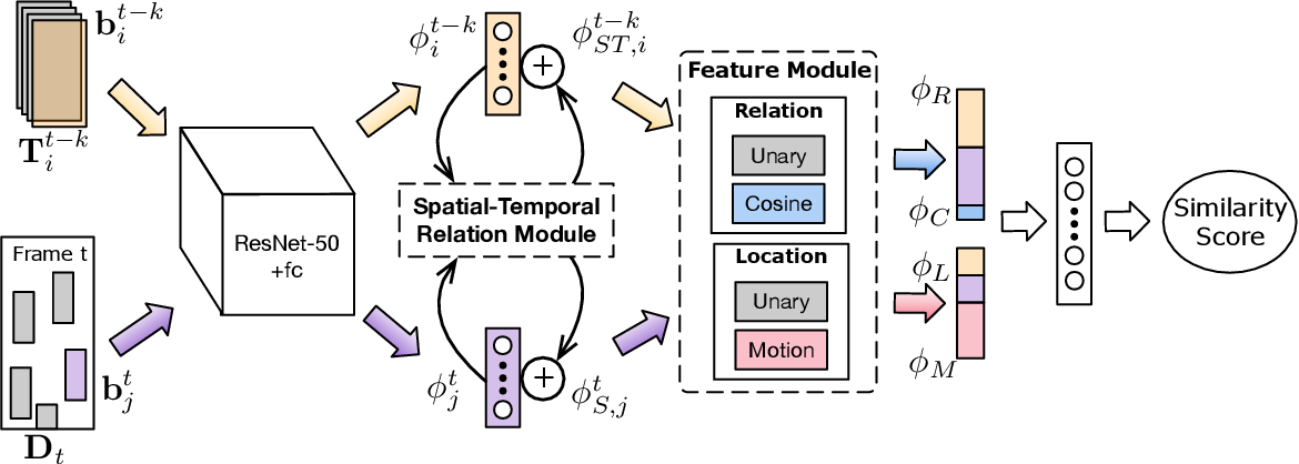 Figure 4 for Spatial-Temporal Relation Networks for Multi-Object Tracking