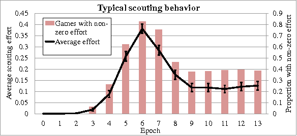 Figure 2 for Inferring Strategies from Limited Reconnaissance in Real-time Strategy Games
